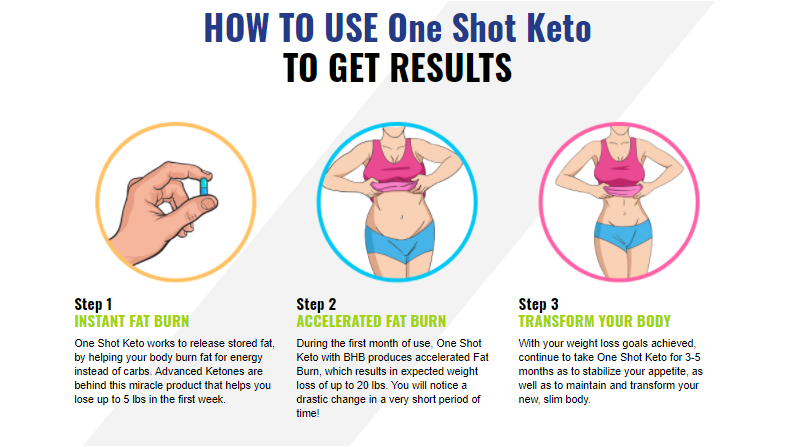 Ways You Can Get More One Shot Keto Canada While Spending Less